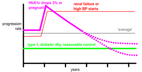 progression rate of diabetic retinopathy