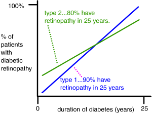 type 1 and type 2 diabetic...most have retinopathy after 25 years