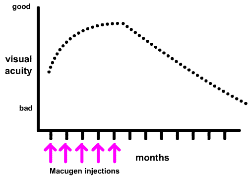 the benefits of macugen may be temporary
